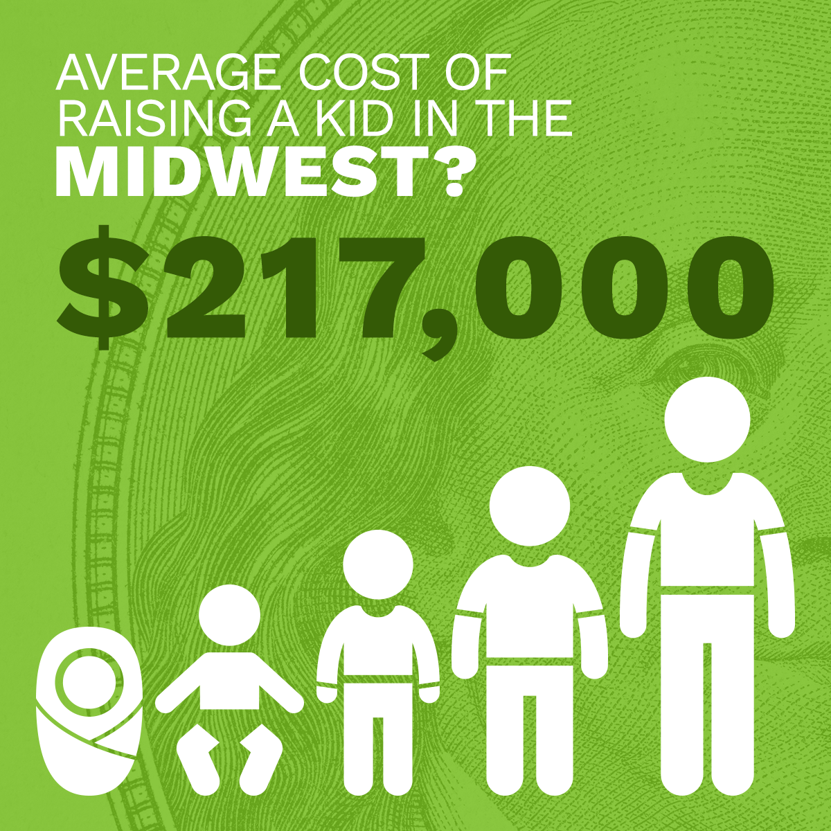cost of raising a kid in the midwest