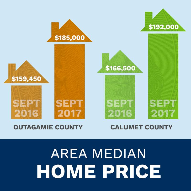 median home price in appleton kaukauna grand chute wi