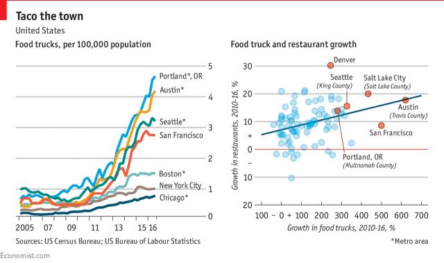 Food Truck Growth Curve via Economist