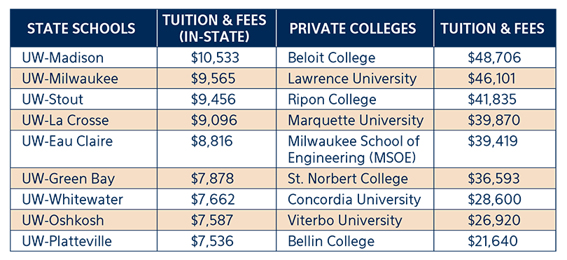 state college vs private school costs of tuition graph
