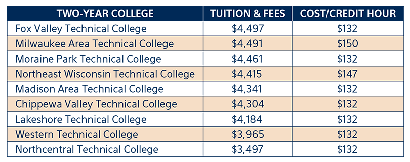 two-year college tuition costs