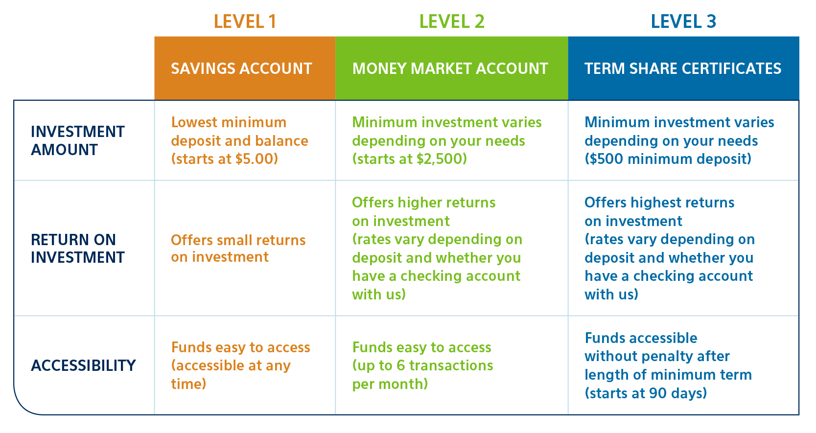 money savings accounts options from unison