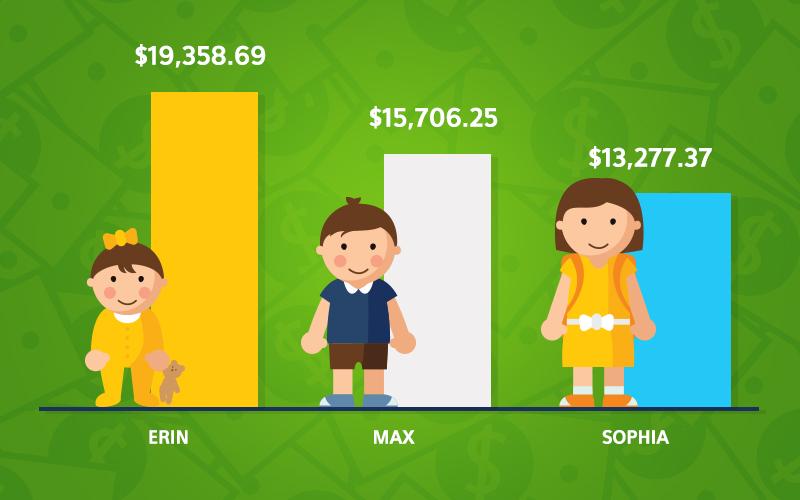 three kids and saved money